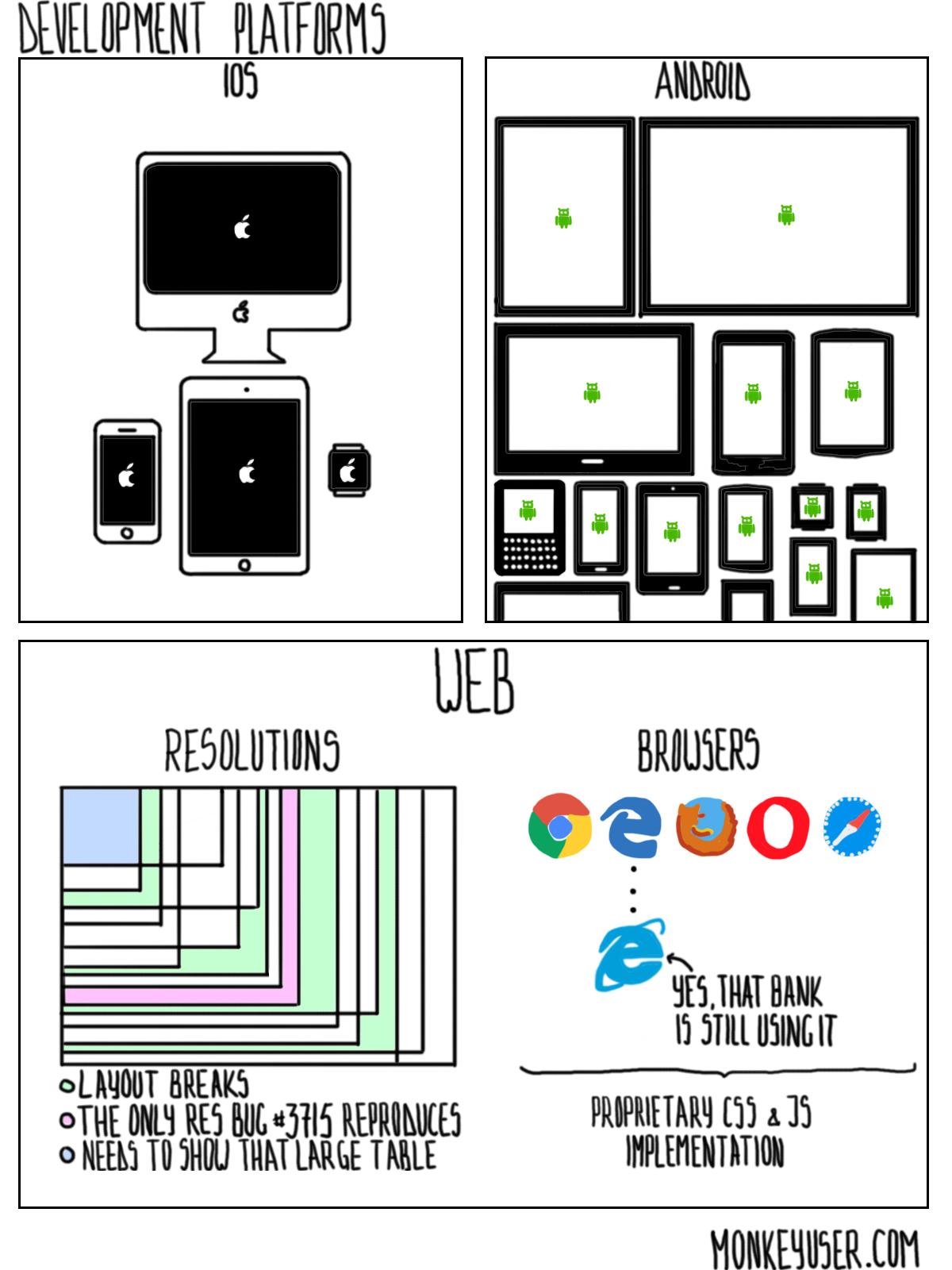 Development Platforms