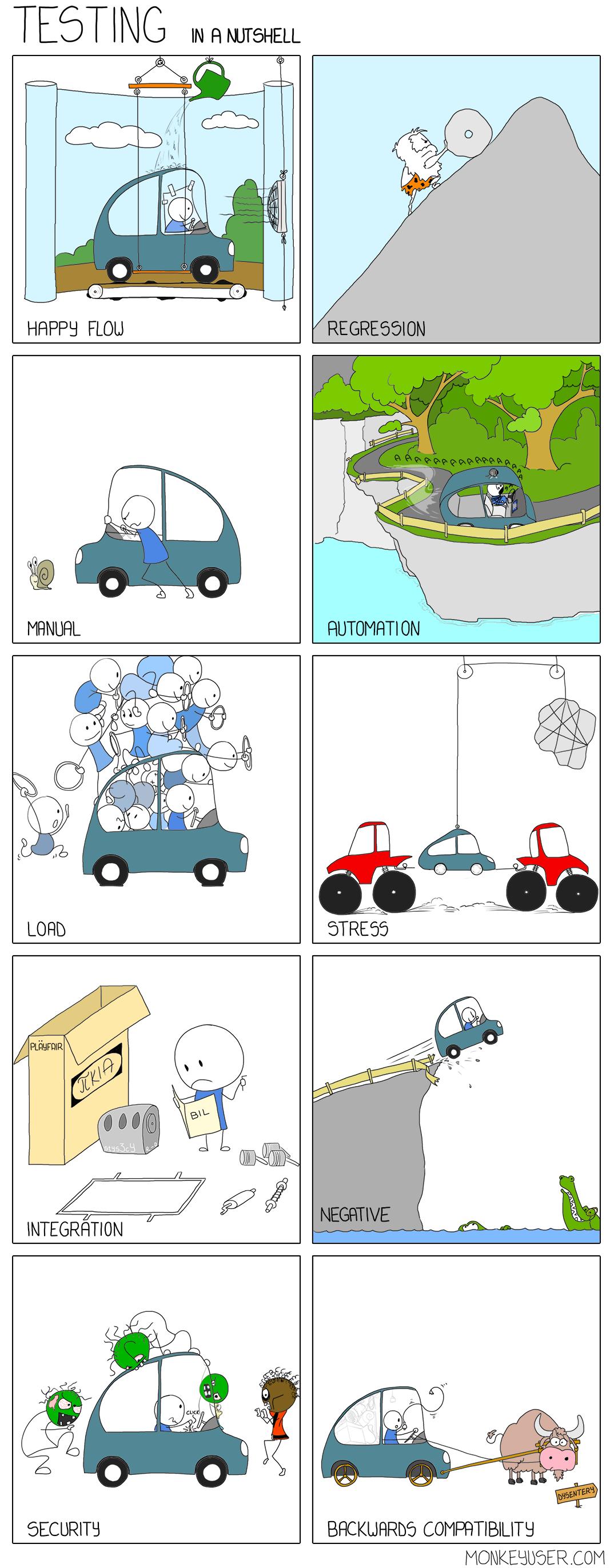 Testing - in a nutshell
