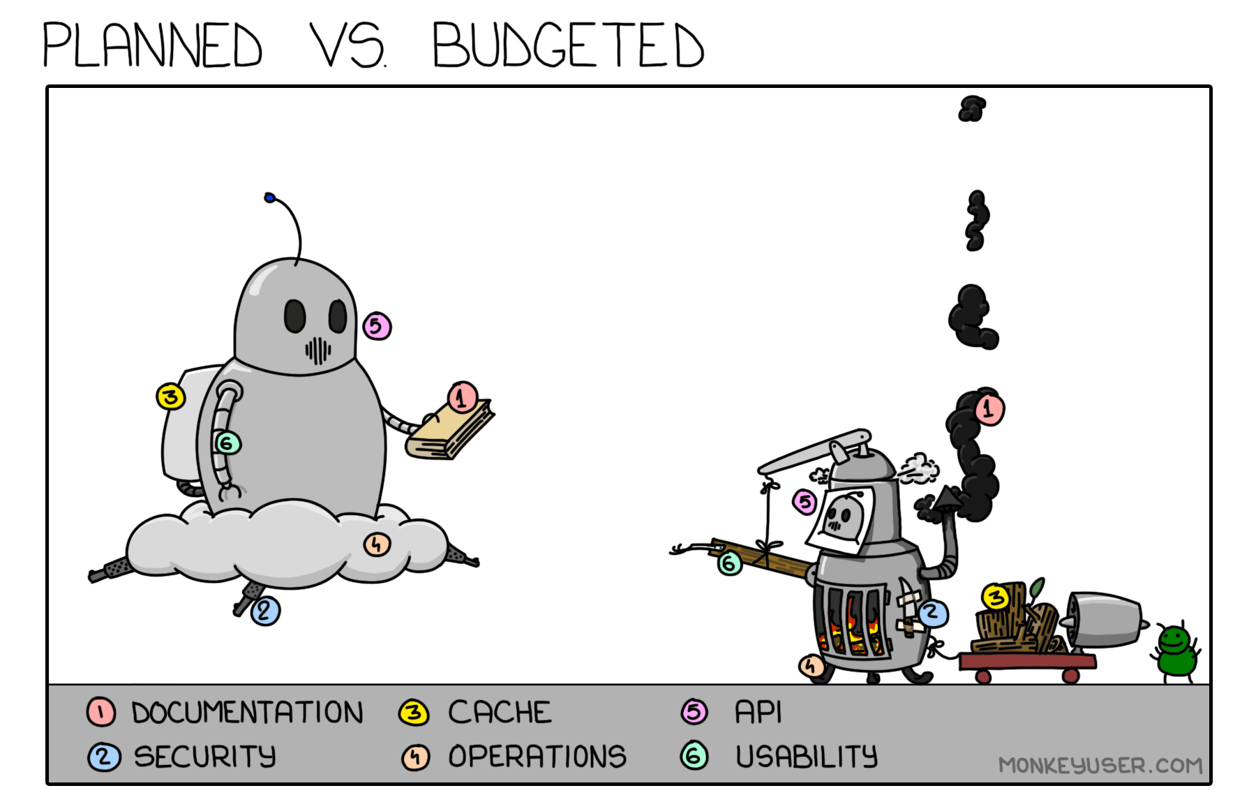 Planned vs Budgeted