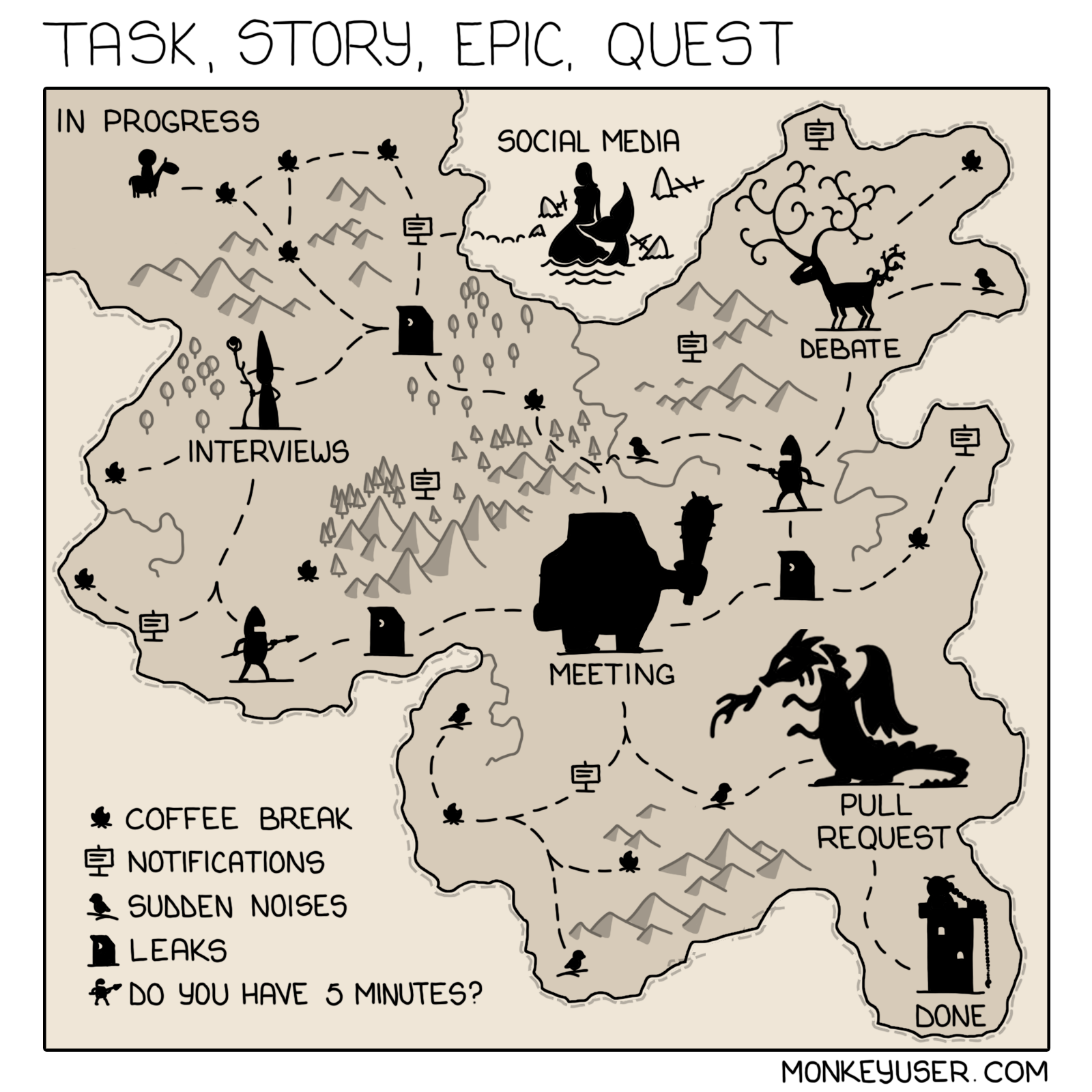 Task, Story, Epic, Quest