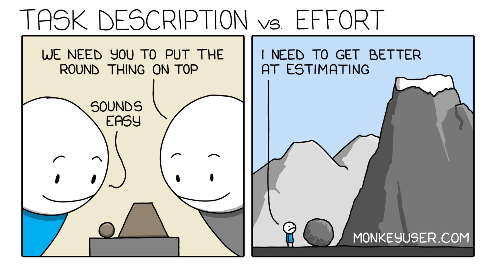 Task Description vs Effort