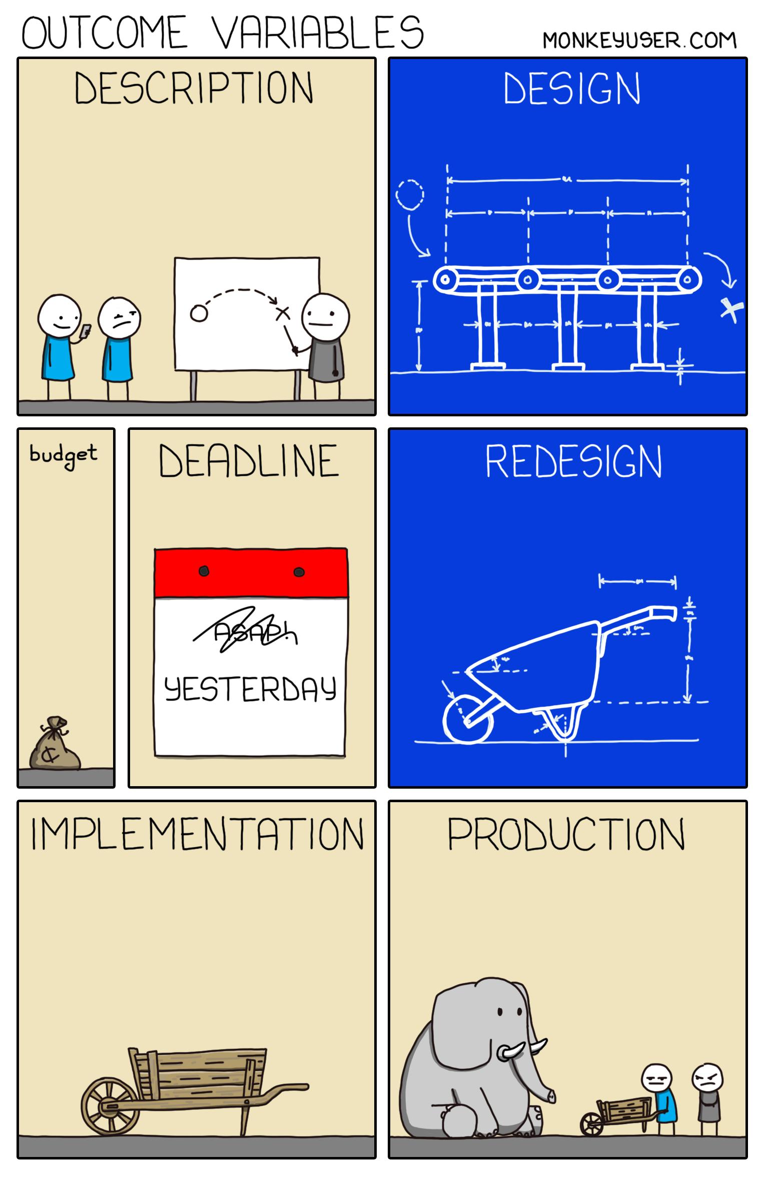Outcome variables